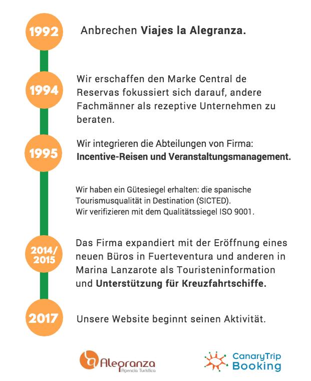 Cronograma historia viajes alegranza, central de reservas, canarytripbooking